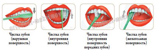 Картинки по запросу правила чистки зубов